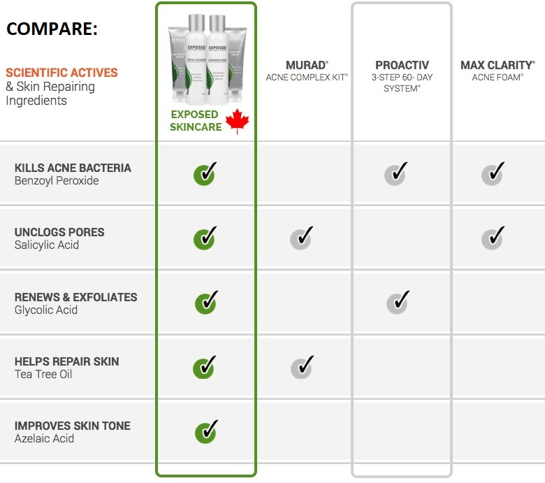 Exposed Skin Care Canada comparison chart